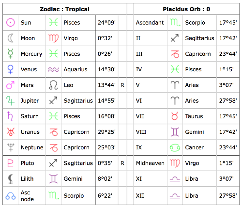listography: astrology (birth chart)